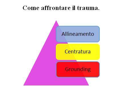 come affrontare trauma