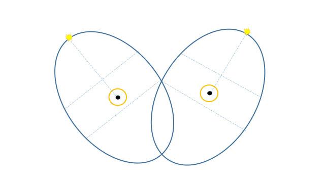 Crisi coppia diagramma A