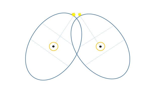 Crisi coppia diagramma B