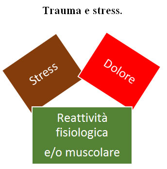 trauma e stress